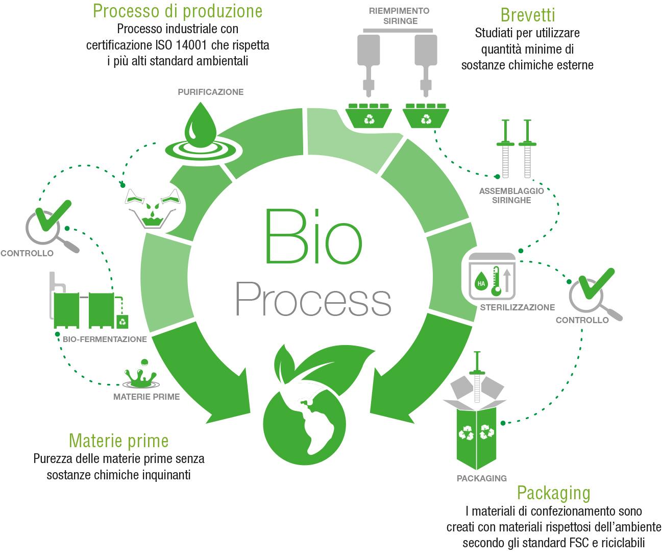 schema processo bio regenyal laboratories